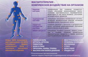 Магнитотерапия для лечения пневмонии