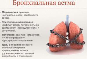 Бронхиальная астма является осложнением бронхита