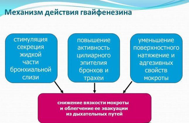 Фармакологическое действие Гвайфенезина