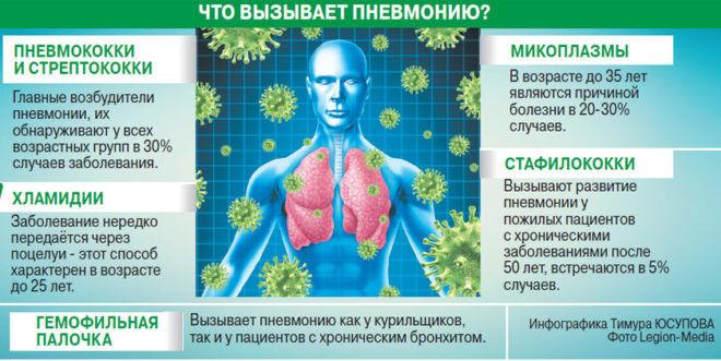 Возбудители пневмонии