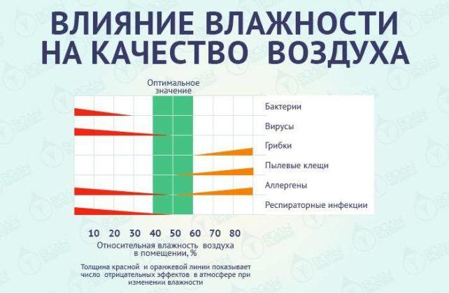 Влияние влажности на качество воздуха