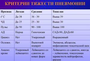 Классификация хронической пневмонии по степени тяжести