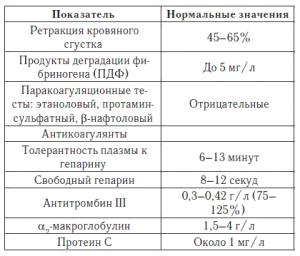 Нормы показателей свертываемости крови