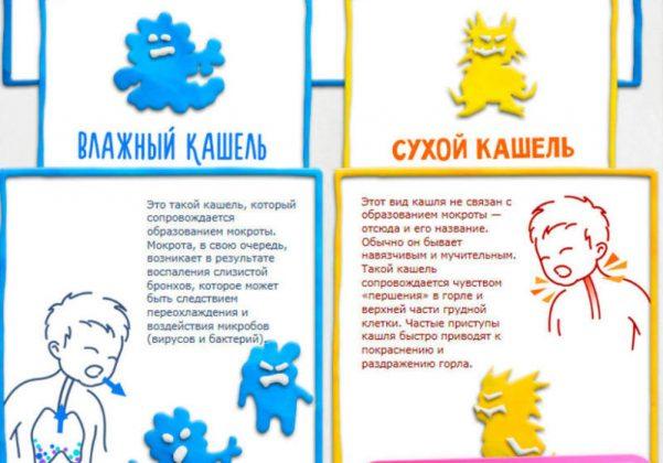 Виды кашля при которых назначается лечение данным препаратом