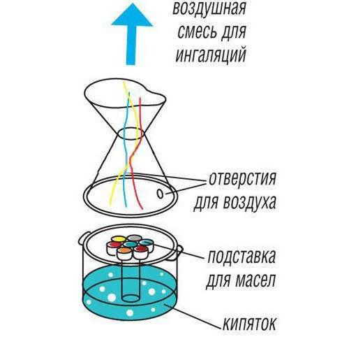 Тепловлажный метод ингаляции