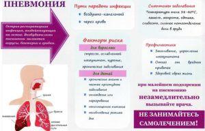 Причины появления пневмонии
