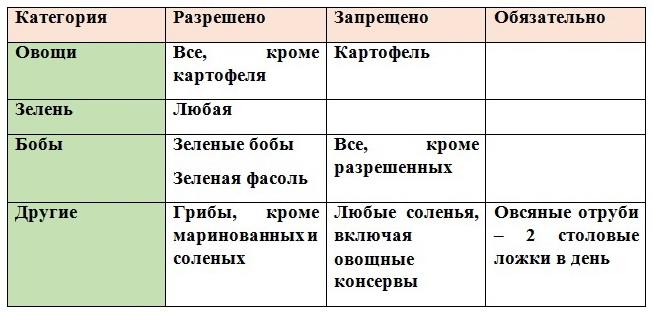 продукты для Круиза (Чередования)