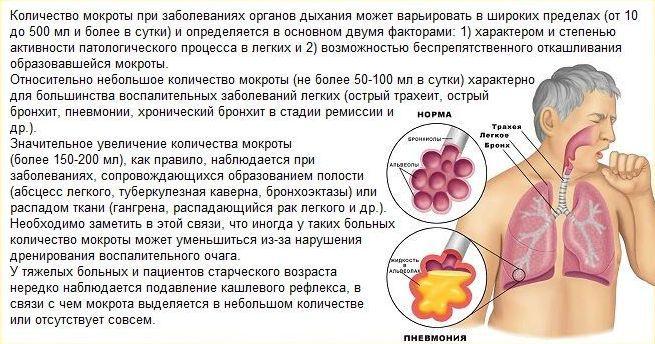 Остаточный кашлевой синдром