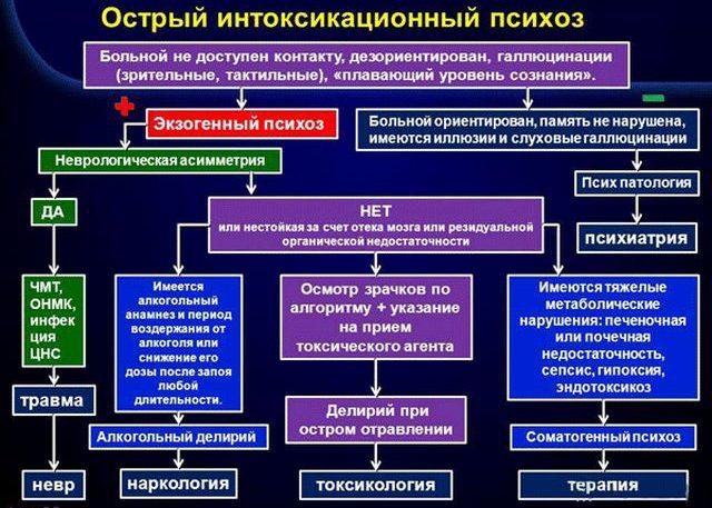 Интоксикационный психоз