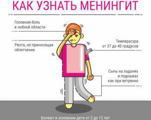 Менингит является осложнением пневмонии
