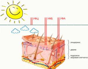 Ультрафиолетовое излучение на коже