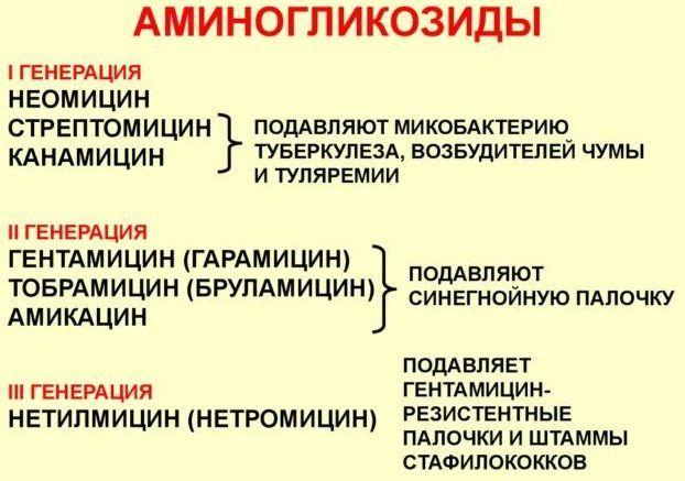 Аминогликозидами