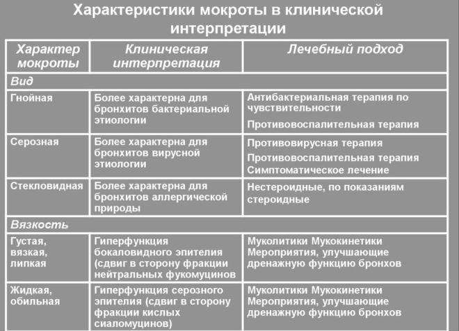 Классификация мокроты