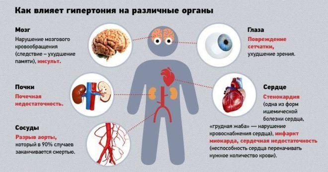 При гипертонии препарат запрещен